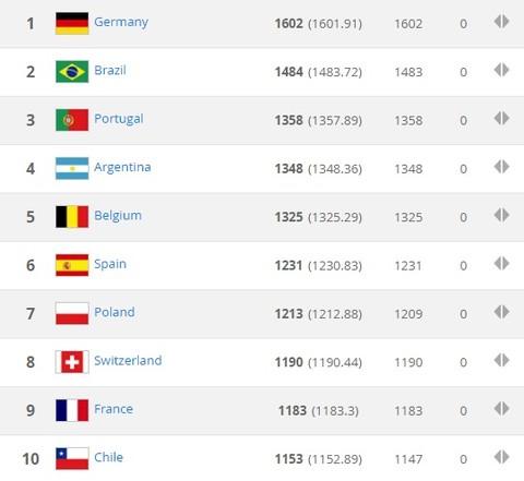 Việt Nam vẫn là số 1 Đông Nam Á trên bảng xếp hạng FIFA